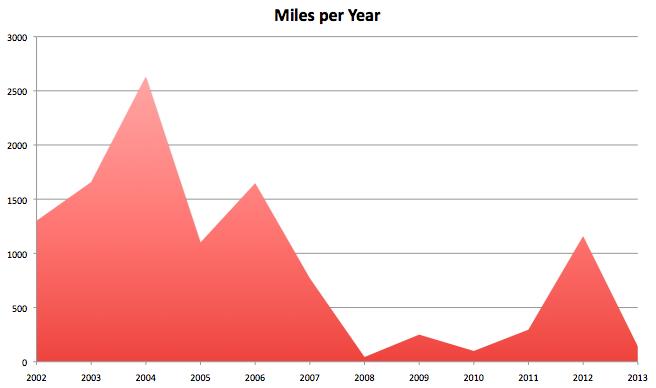 Miles per Year